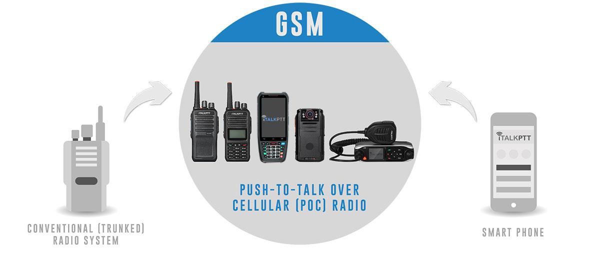 iTALKPTT Mobile Radios
